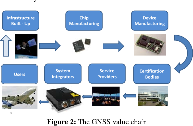 Figure 2 from Global Navigation Satellite Systems ( GNSS