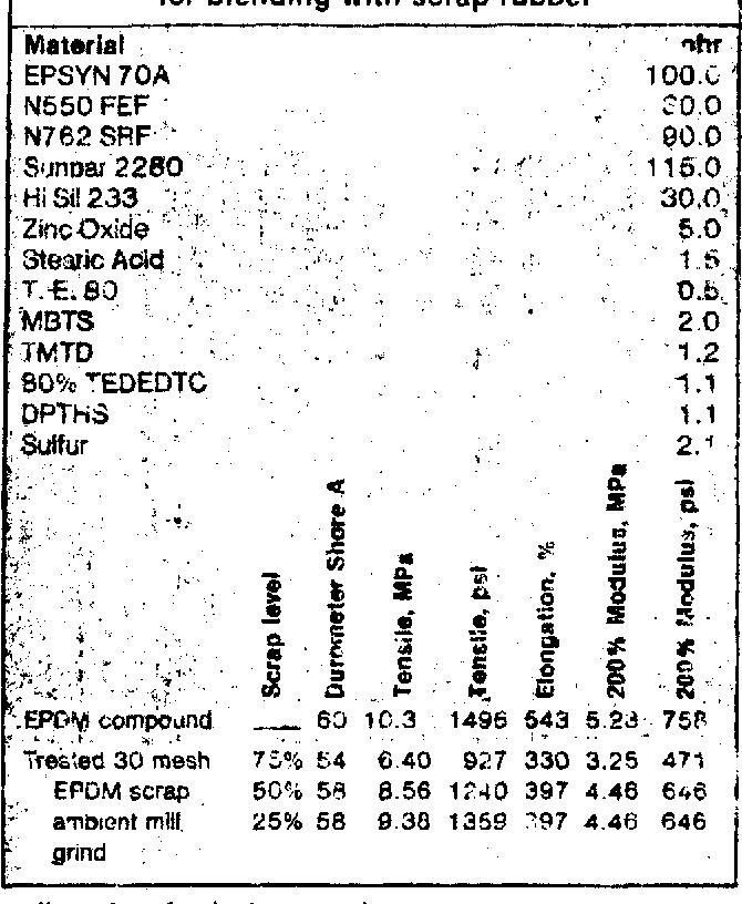 Table 7 from The conversion of scrap rubber into ai ne ~ v