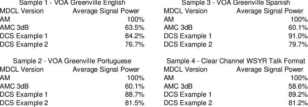 Figure 1 from NATIONAL RADIO SYSTEMS COMMITTEE NRSC-G 101 AM