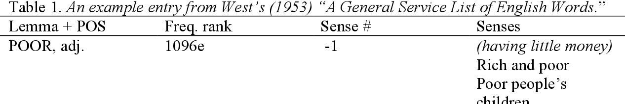 PDF] A Primer on the General Service List  - Semantic Scholar