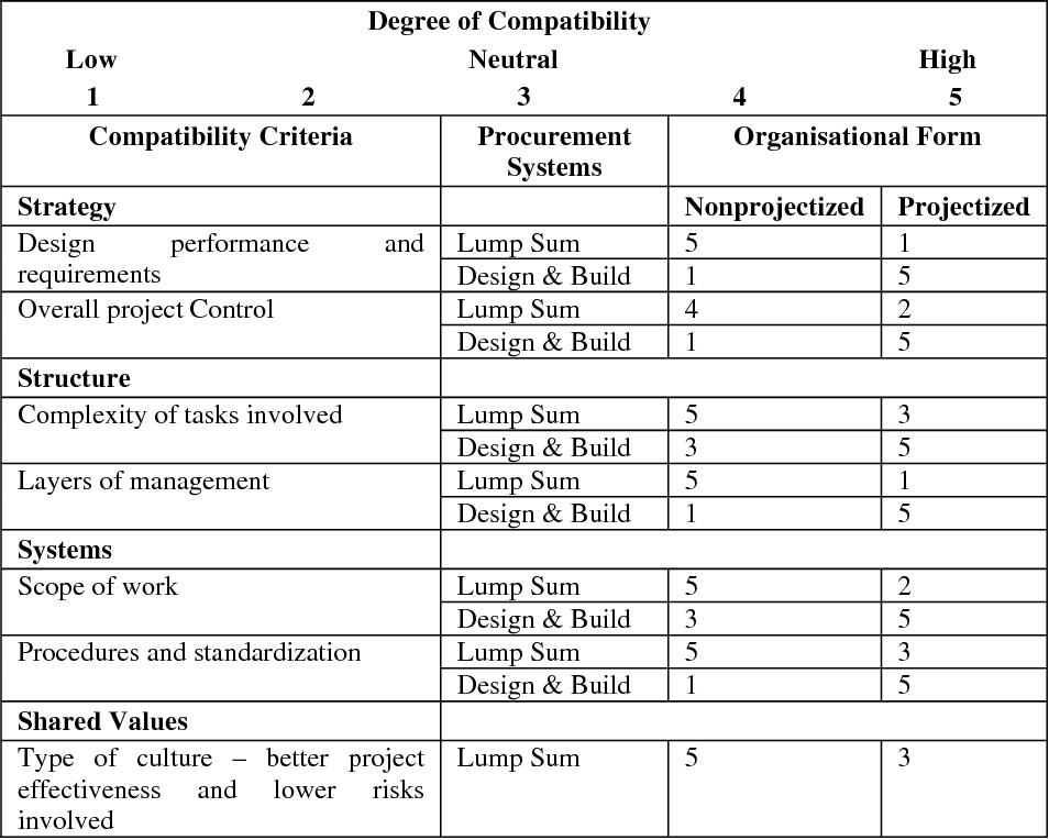 Pdf Improving Construction Procurement Systems Using Organizational Strategies Semantic Scholar