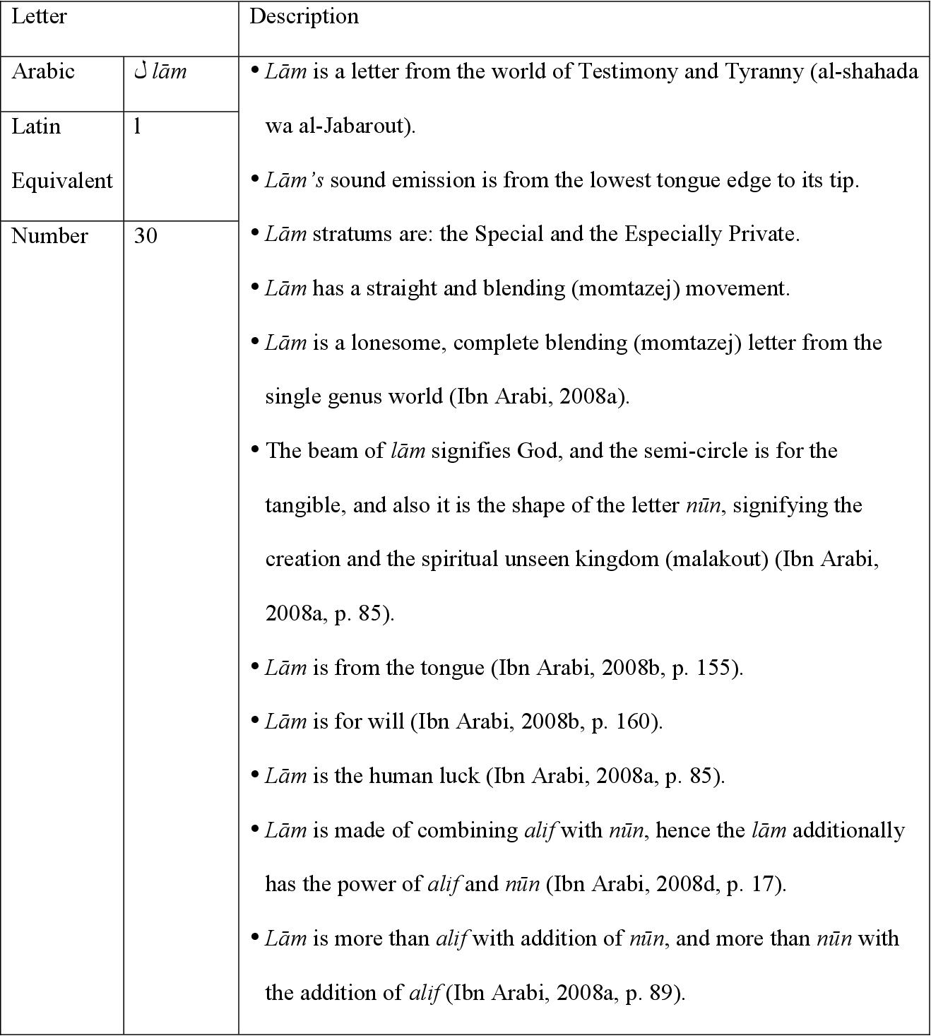 table B.24