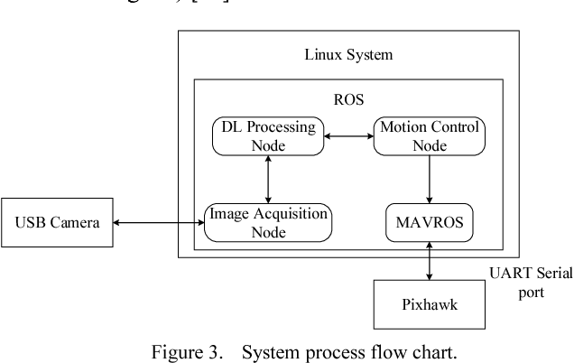 Figure 3 from Research of UAV target detection and flight