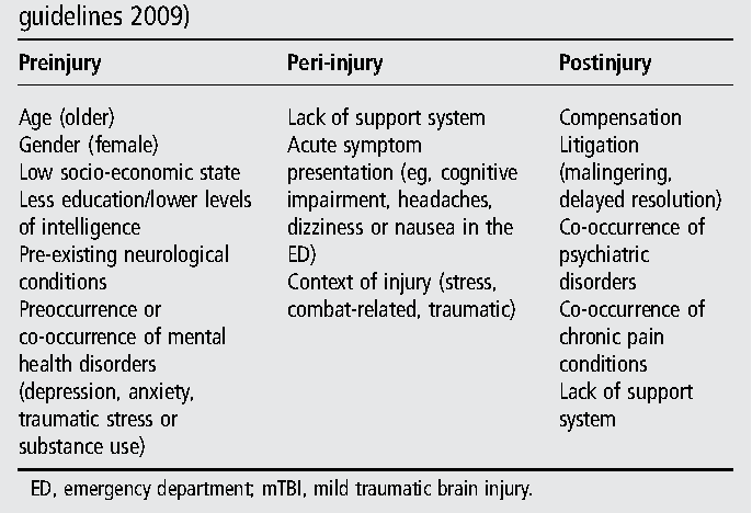 Table 2 from Postconcussion syndrome (PCS) in the emergency
