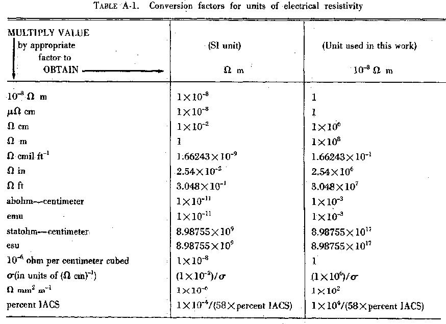 table A·1