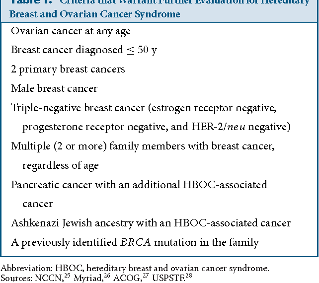 An Overview Of Hereditary Breast And Ovarian Cancer Syndrome Semantic Scholar
