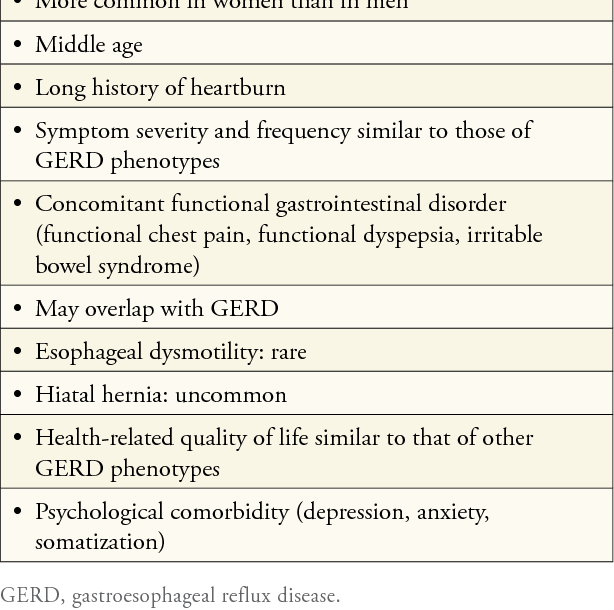 Table 3 from Update on Functional Heartburn  - Semantic Scholar