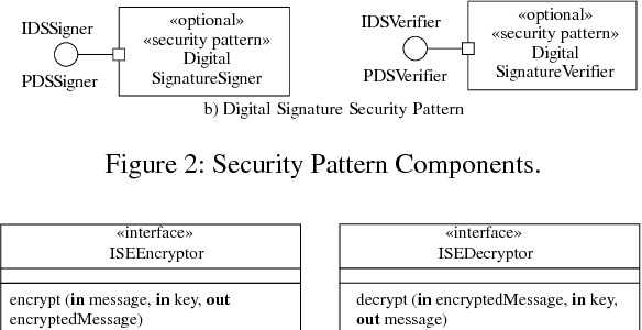 Pdf A Software Product Line Approach For Feature Modeling And Design Of Secure Connectors Semantic Scholar