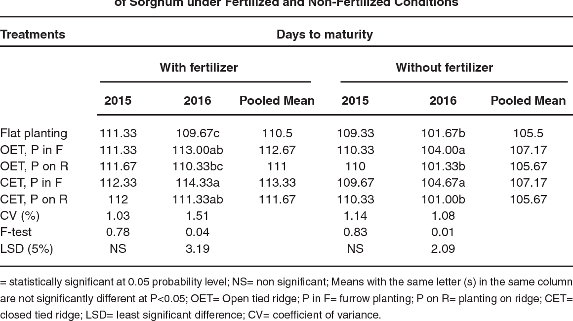 Table 1 from Effect of Tied Ridging and Fertilizer on the