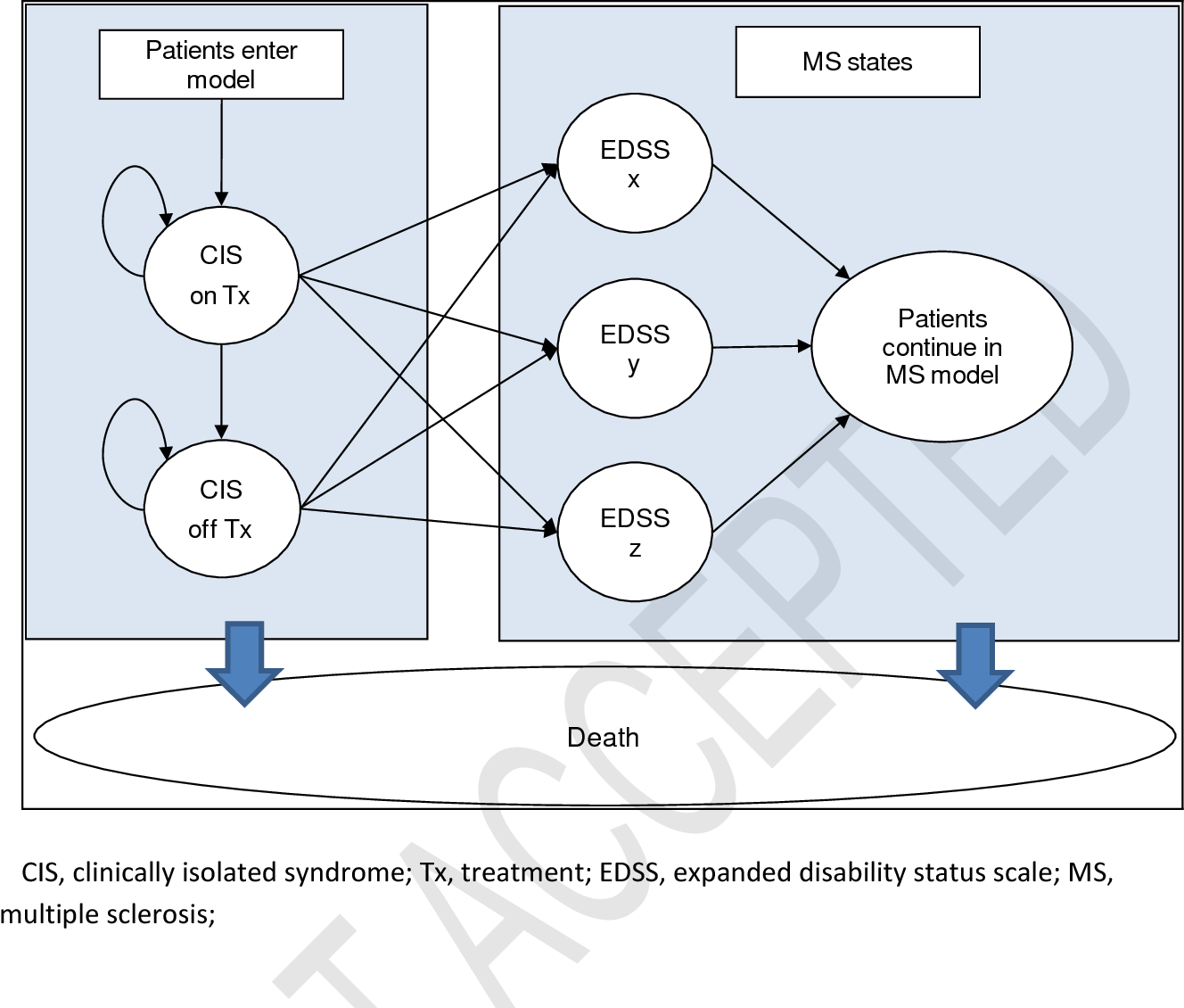 Figure 2 from A cost-effectiveness analysis of subcutaneous