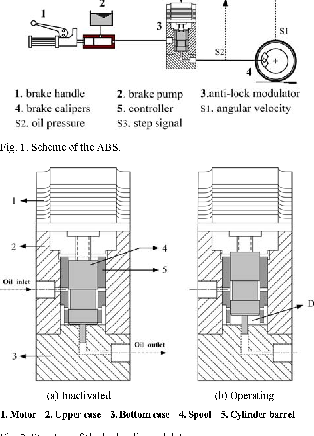 Design of a hydraulic anti-lock braking system (ABS) for a