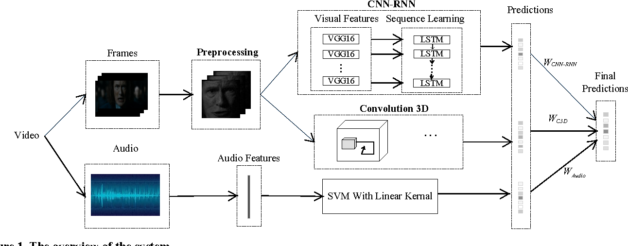 Figure 1 from Video-based emotion recognition using CNN-RNN