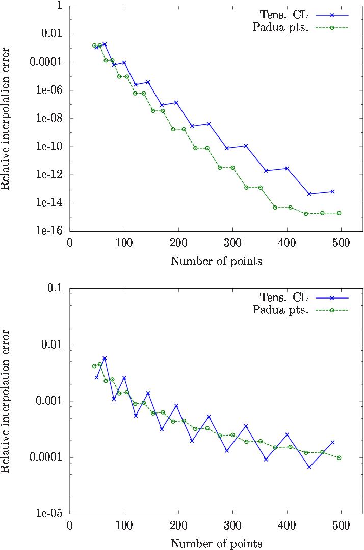 Padua2DM: fast interpolation and cubature at the Padua