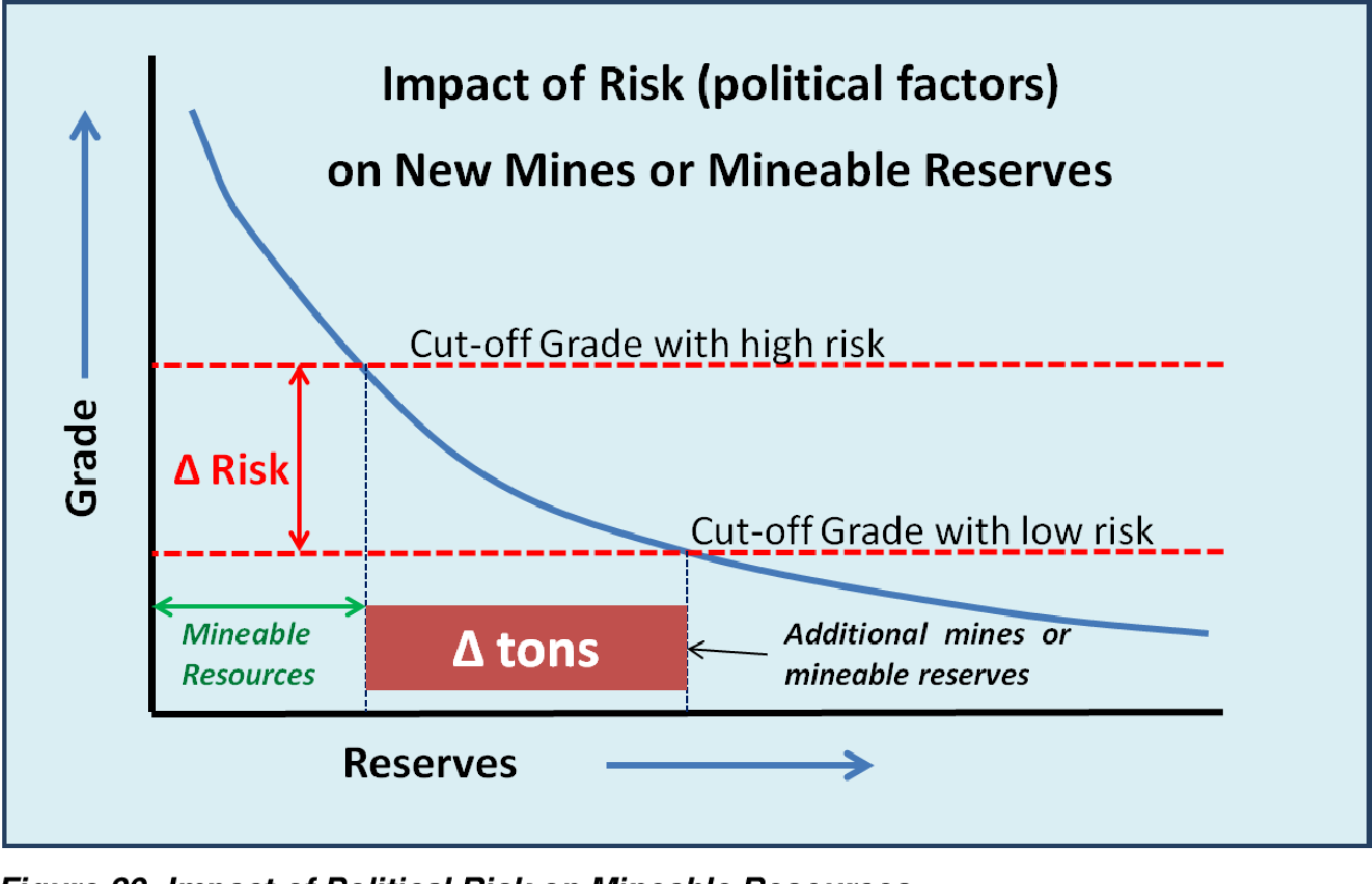 PDF] Optimising the development impact of mineral resources