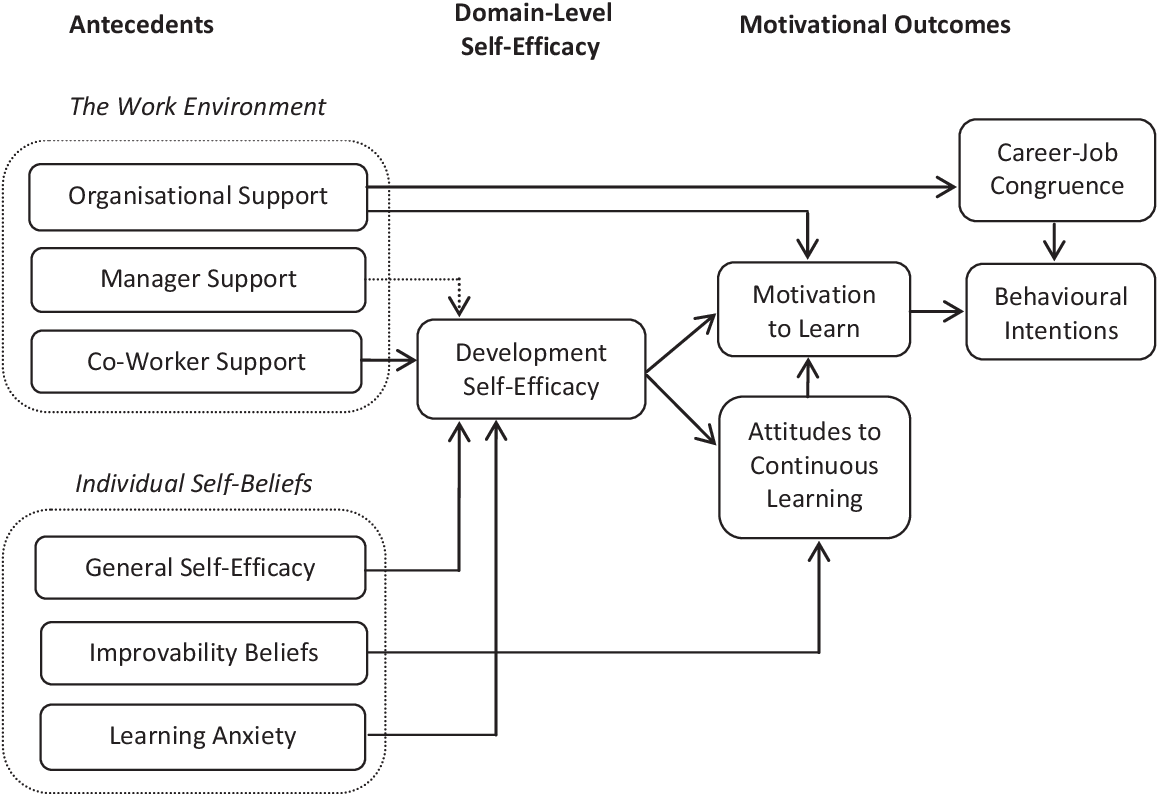 Learning and development thesis sample of apa research paper outline