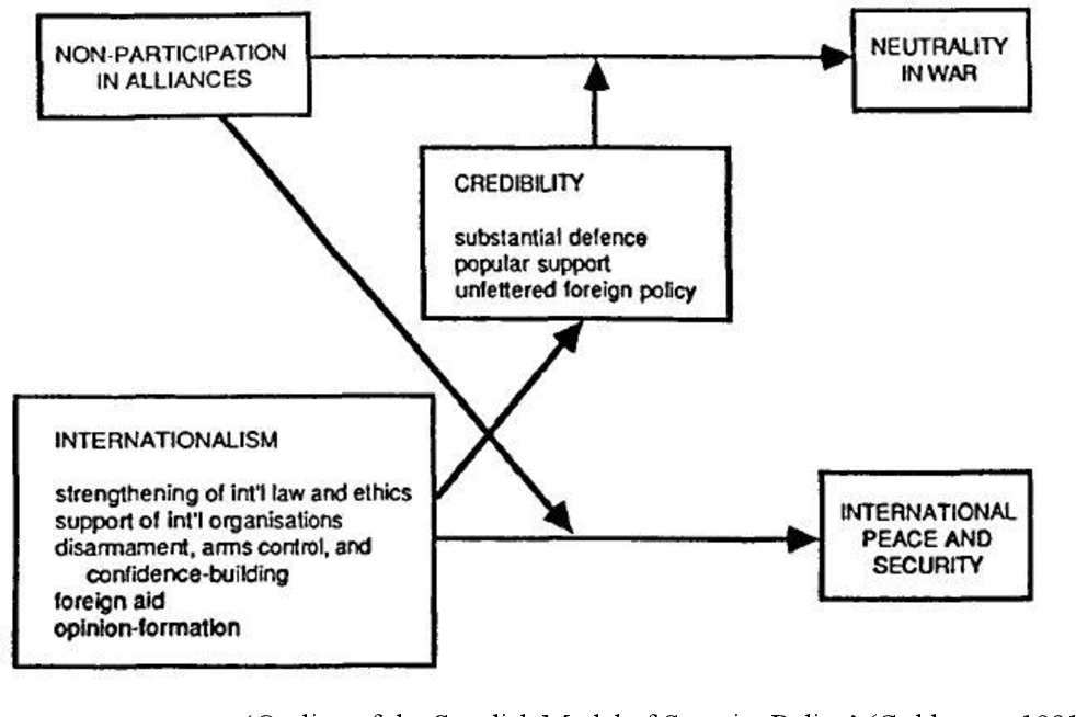 Pdf The Neutral Ally Sweden And The Social Construction Of Security Identity Semantic Scholar