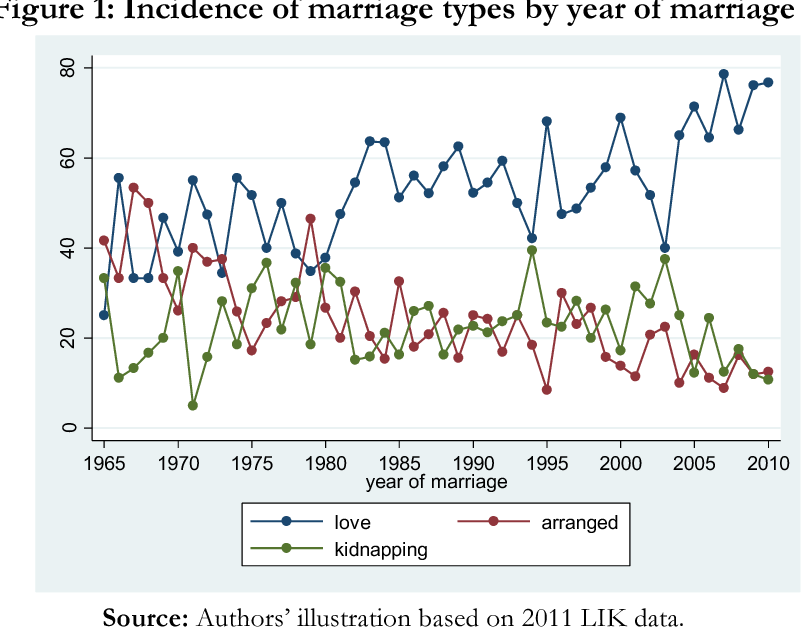 Figure 1 from Forced Marriage and Birth Outcomes - Semantic