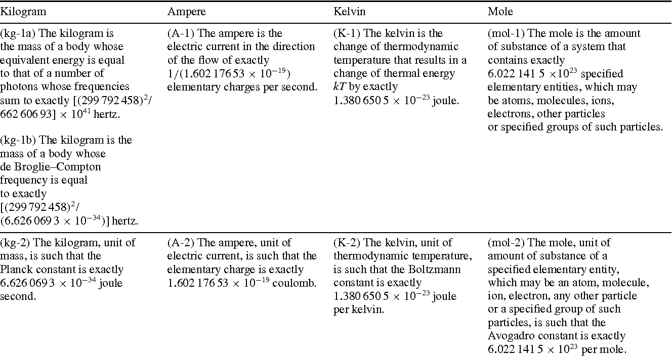 Table 1 from Redefinition of the kilogram, ampere, kelvin