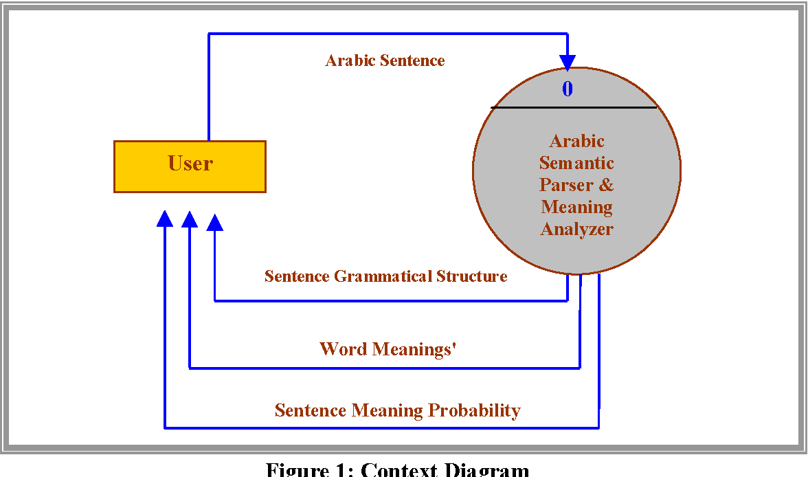 An Arabic Semantic Parser And Meaning Analyzer Semantic Scholar