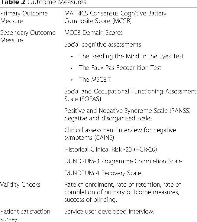 Study Protocol A Randomised Controlled Trial Of Cognitive Remediation For A National Cohort Of Forensic Mental Health Patients With Schizophrenia Or Schizoaffective Disorder Semantic Scholar