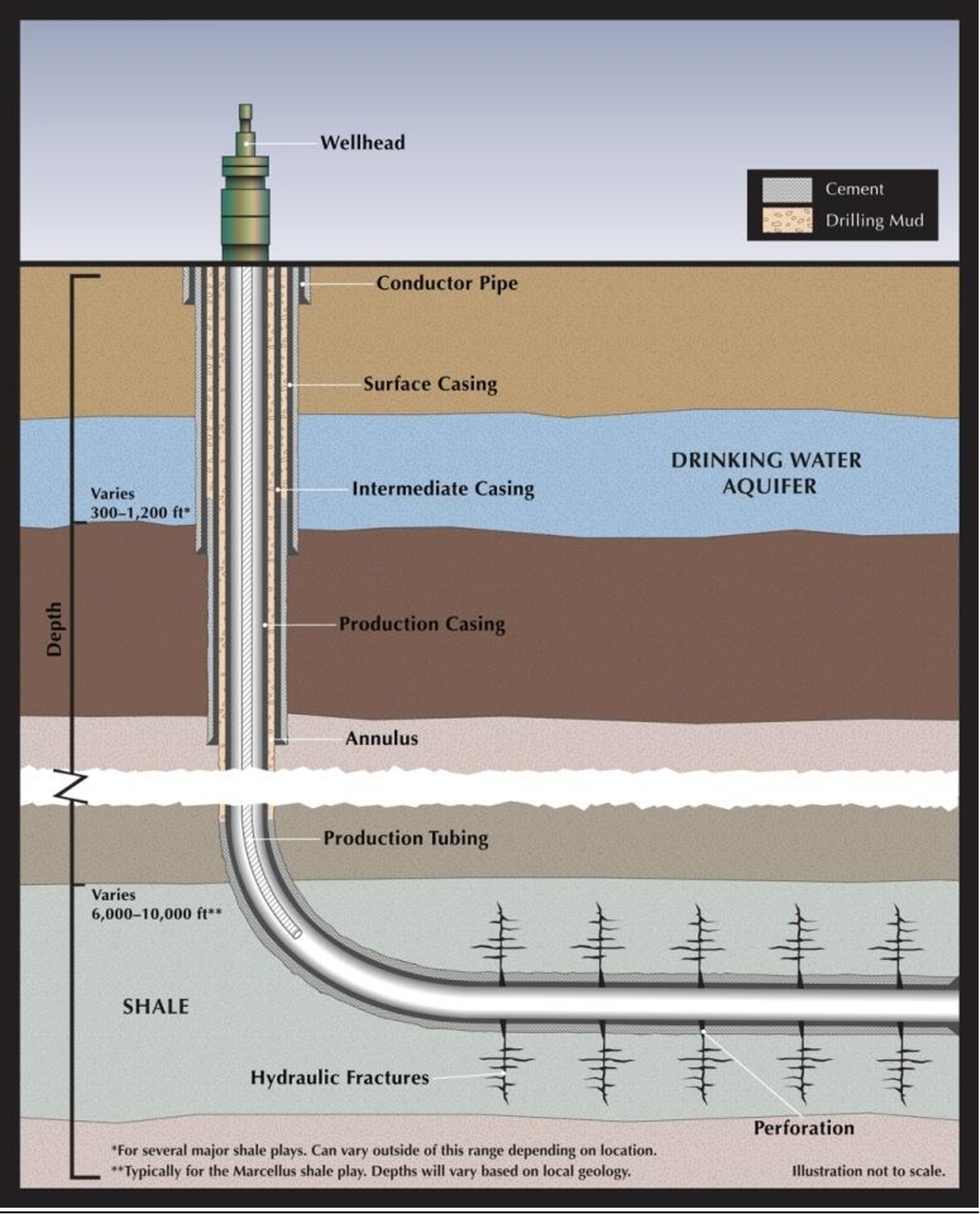 PDF] Hydraulic Fracturing and Shale Gas Production