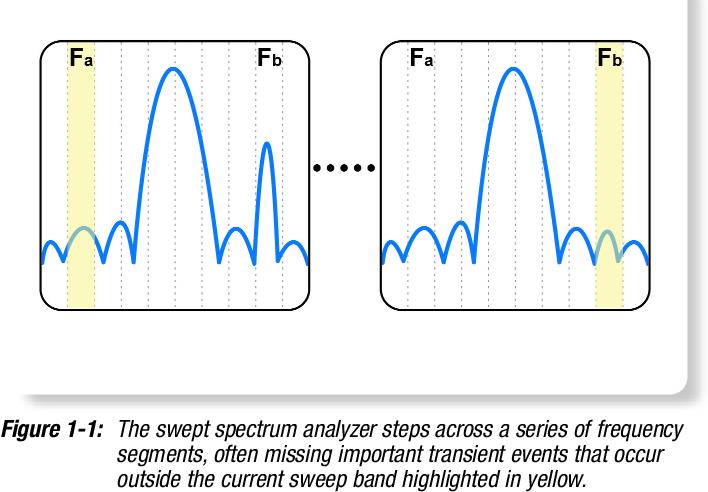 PDF] Fundamentals of Real-Time Spectrum Analysis Primer
