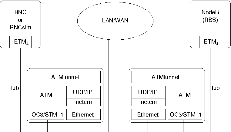 Figure 2 2 from Interfacing Node B and RNC by tunneling ATM