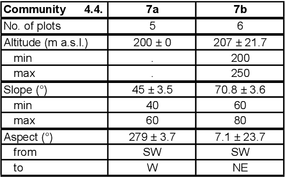 table 4.15
