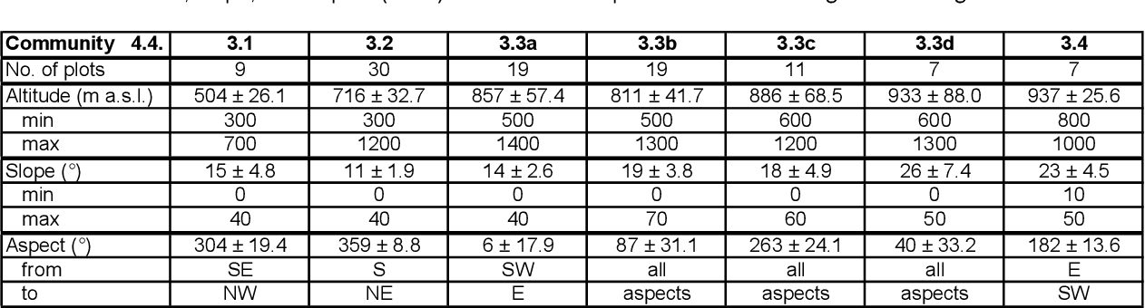 table 4.5