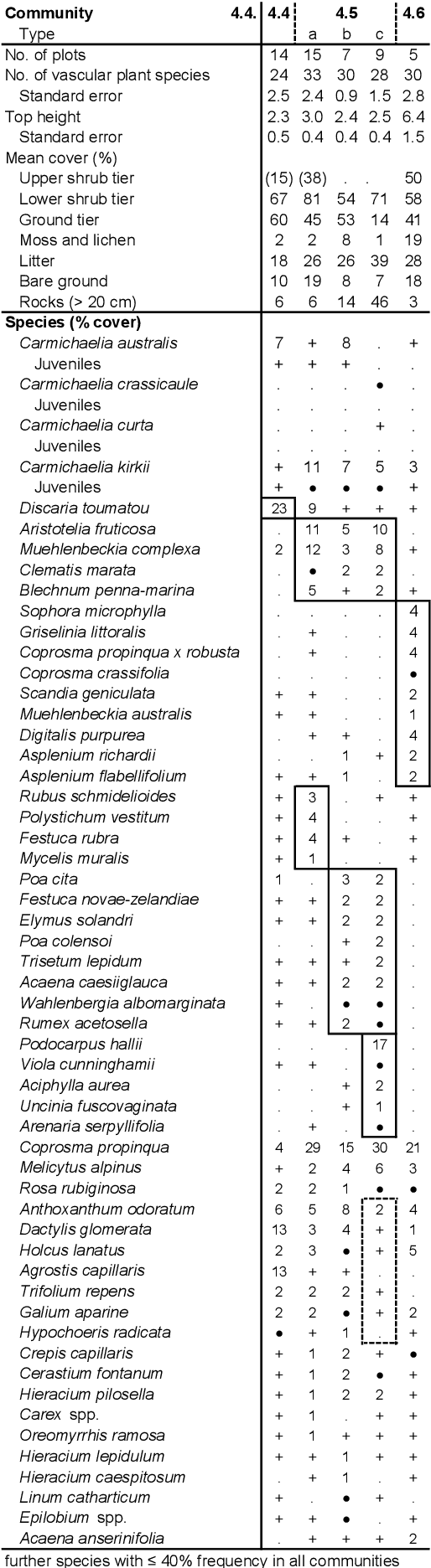 table 4.8