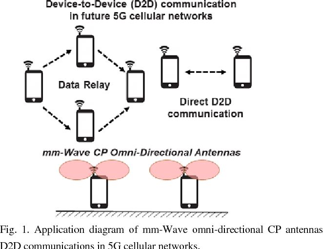Compact, omni-directional, circularly-polarized mm-Wave