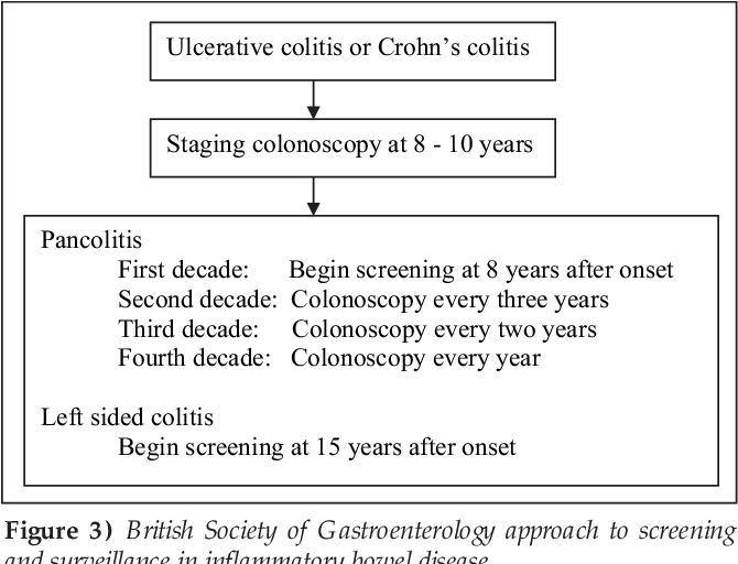 Pdf Canadian Association Of Gastroenterology And The Canadian Digestive Health Foundation Guidelines On Colon Cancer Screening Semantic Scholar