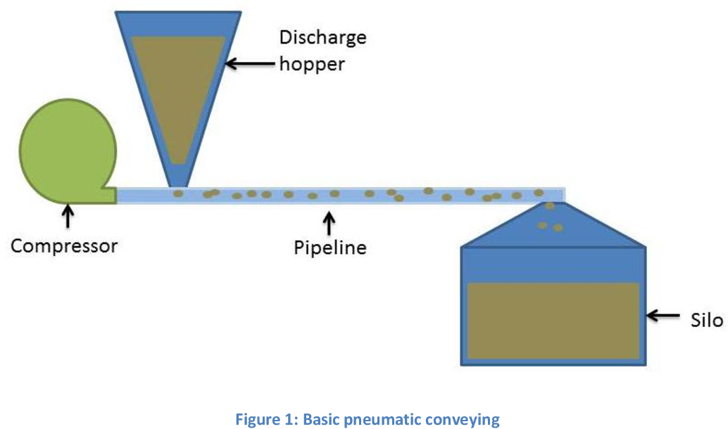 Development of a compensated capacitance sensor for solid mass ...