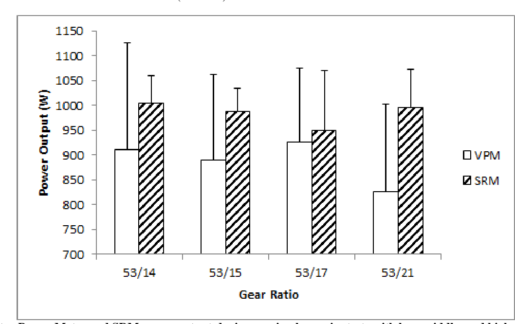 PDF] Validity and Reproducibility of the Garmin Vector Power Meter ...