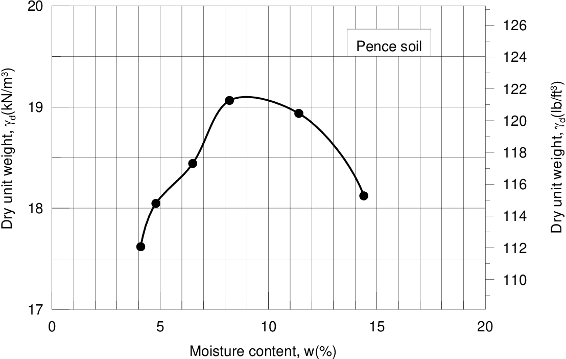 figure A.14