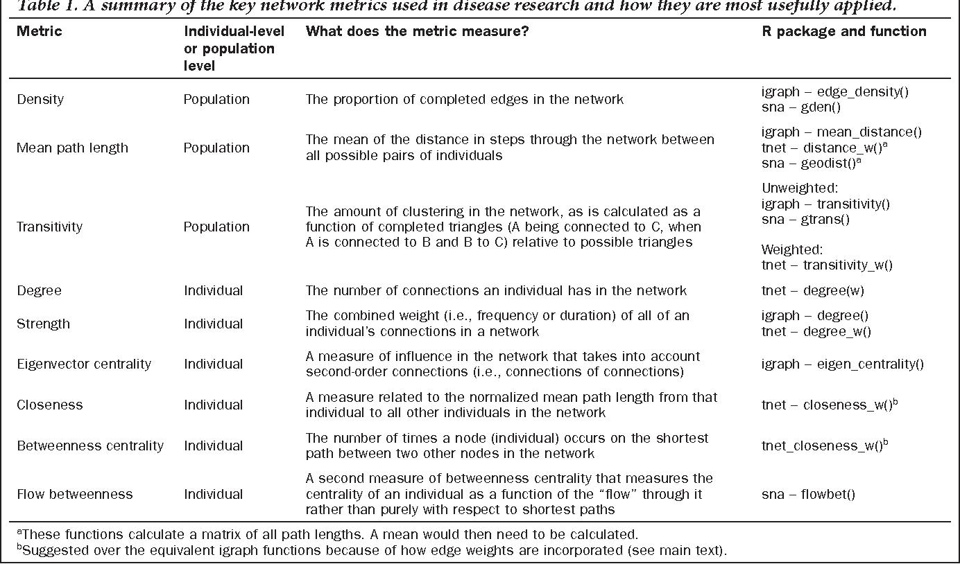 Using Social Network Measures in Wildlife Disease Ecology