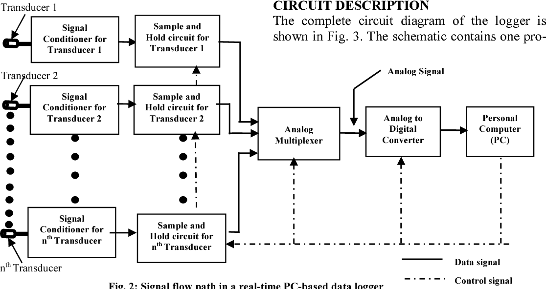 Figure 2 from Development Of A Multi-Channel Personal ... on