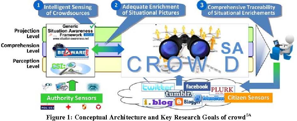 PDF] crowdSA – Crowdsourced Situation Awareness for Crisis