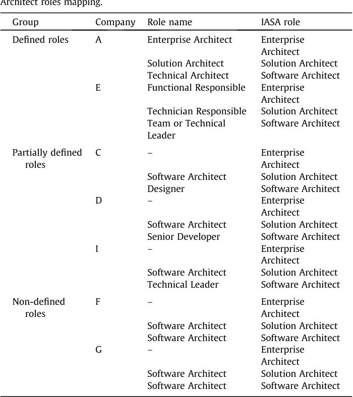 Solution architect - Semantic Scholar