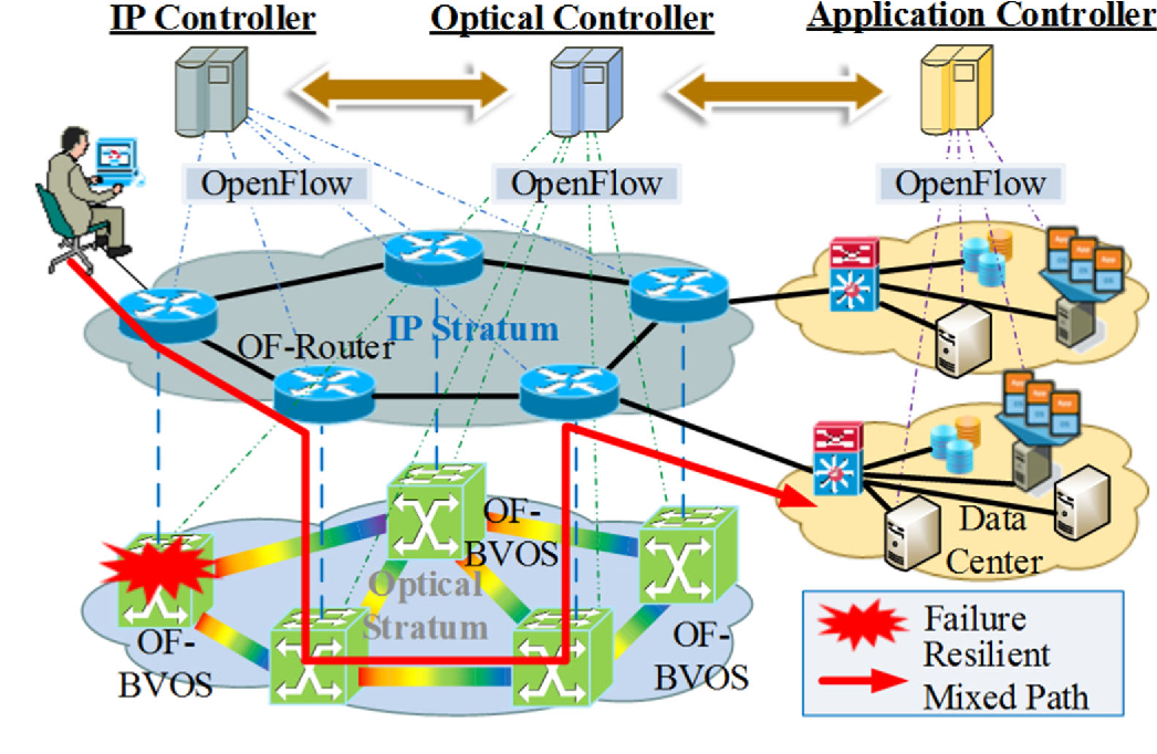 Figure 1 from Multi-stratum resources resilience in software