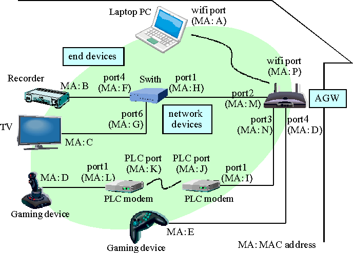 Figure 1 From Designing Htip Home Network Topology