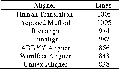 Pdf A Sentence Meaning Based Alignment Method For Parallel