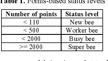 Table 1. Points-based status levels