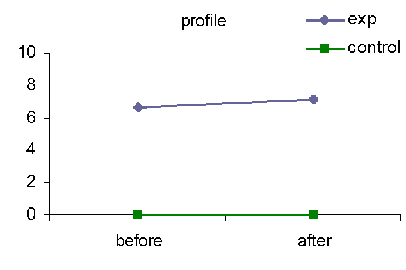 "Figure 2. Percentage of users in each group who added content to their profile ""about me"" section for the first time"