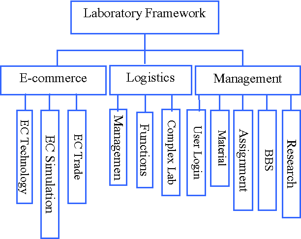 The Framework and Construction of Professional Experiments