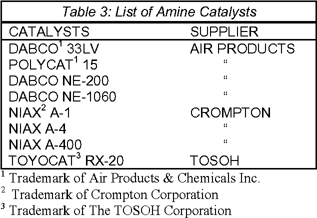 Table 3 from Development of Low-VOC Polyurethane Foam
