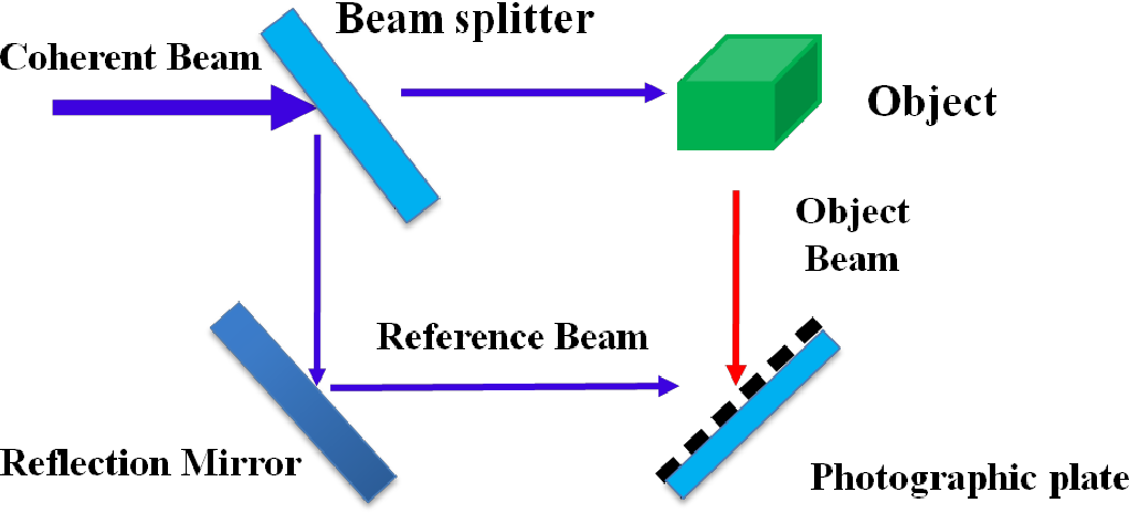 graphic relating to Printable Holograms called PDF] Printable seem hologram by means of nanosecond laser