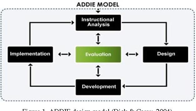 Pdf Teaching Al Quran Via Multimedia Instructional Design An Empirical Research Semantic Scholar