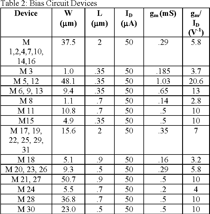 Table 2 from A 14   7 mW Two Stage Fully Differential
