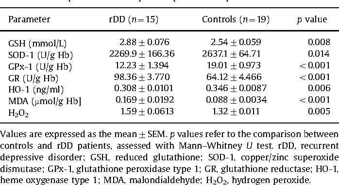 Table 2 Oxidative stress parameters in depressed patients compared with controls.